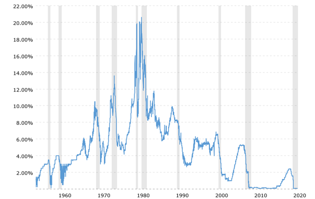 Federal Funds Rate - 62 Year Historical Chart