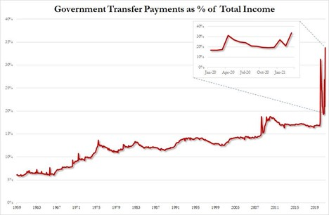Government Transfer Payments as % of Total Income in the United States reached 35% in 2020.