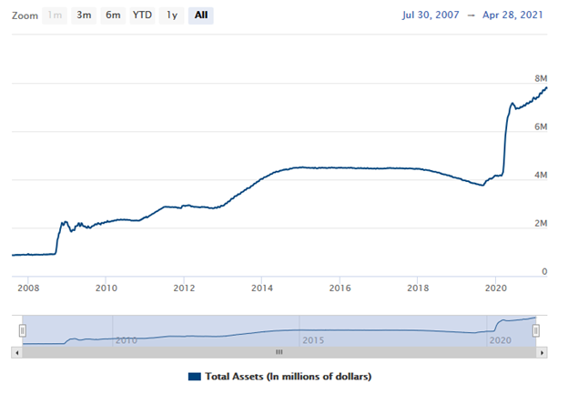 Total Assets of the Federal Reserve = $7.78 trillion as of April 28th